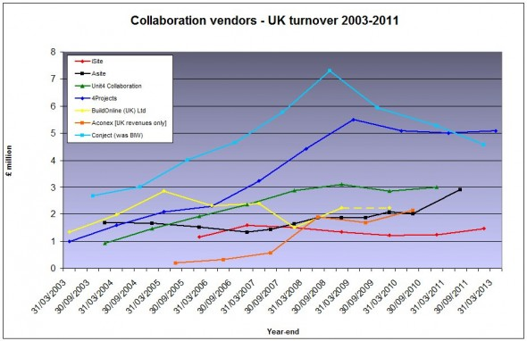 UK vendor revenues Jan13