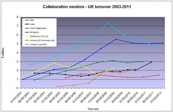 UK vendor revenues Jan13