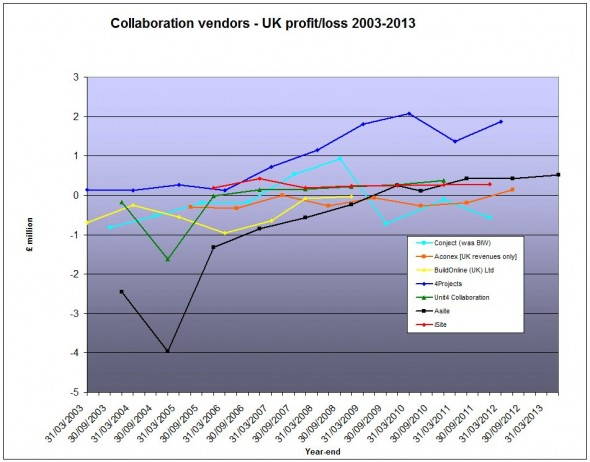 UK AEC SaaS vendor profit October 2013