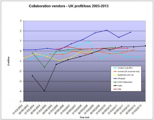 UK vendor profit October 2013 (amended)
