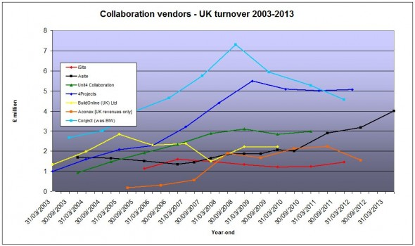 UK AEC SaaS vendor revenues October 2013