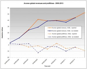 Aconex Revenues Profit/Loss December 2013