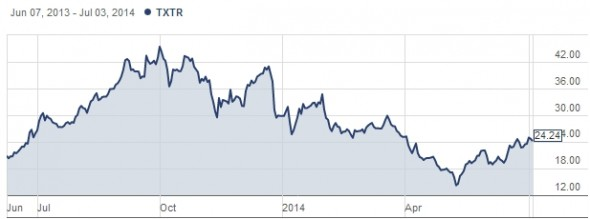 Textura stock price from IPO to 4 July 2014