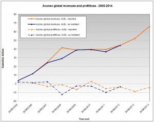 Aconex Revenues Profit/Loss 2005-2014