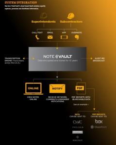 NoteVault system integration